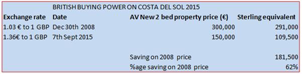 Costa del Sol buying power